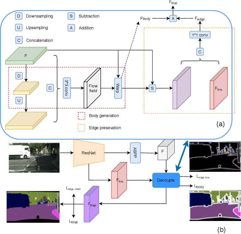 Figure 3 for Improving Semantic Segmentation via Decoupled Body and Edge Supervision