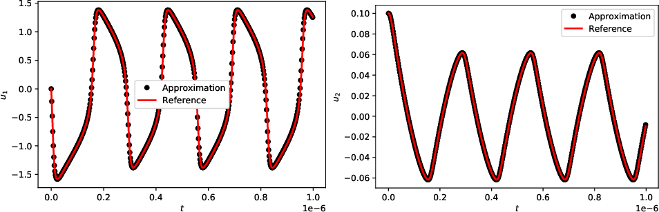 Figure 3 for On generalized residue network for deep learning of unknown dynamical systems