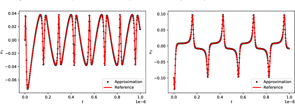 Figure 4 for On generalized residue network for deep learning of unknown dynamical systems