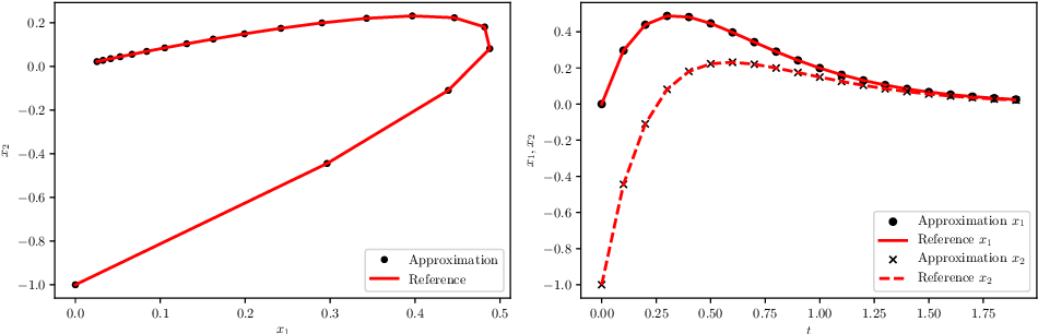 Figure 1 for On generalized residue network for deep learning of unknown dynamical systems