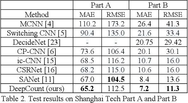 Figure 4 for Deep Density-aware Count Regressor