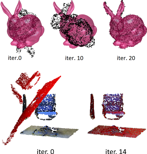Figure 1 for PointNetLK: Robust & Efficient Point Cloud Registration using PointNet