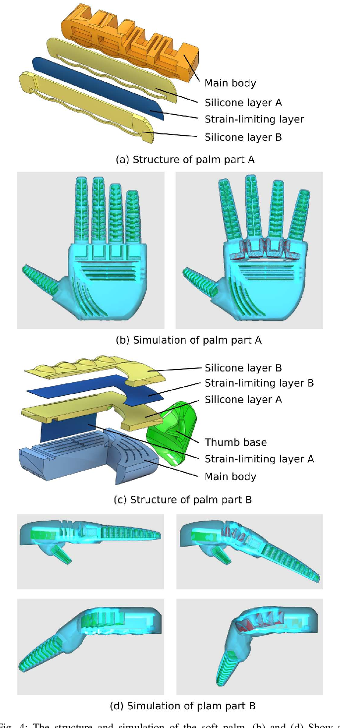 Figure 4 for A Novel Design of Soft Robotic Hand with a Human-inspired Soft Palm for Dexterous Grasping