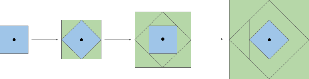Figure 1 for Fast and Stable Interval Bounds Propagation for Training Verifiably Robust Models