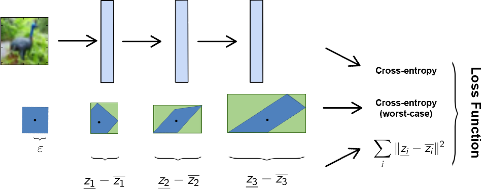 Figure 3 for Fast and Stable Interval Bounds Propagation for Training Verifiably Robust Models