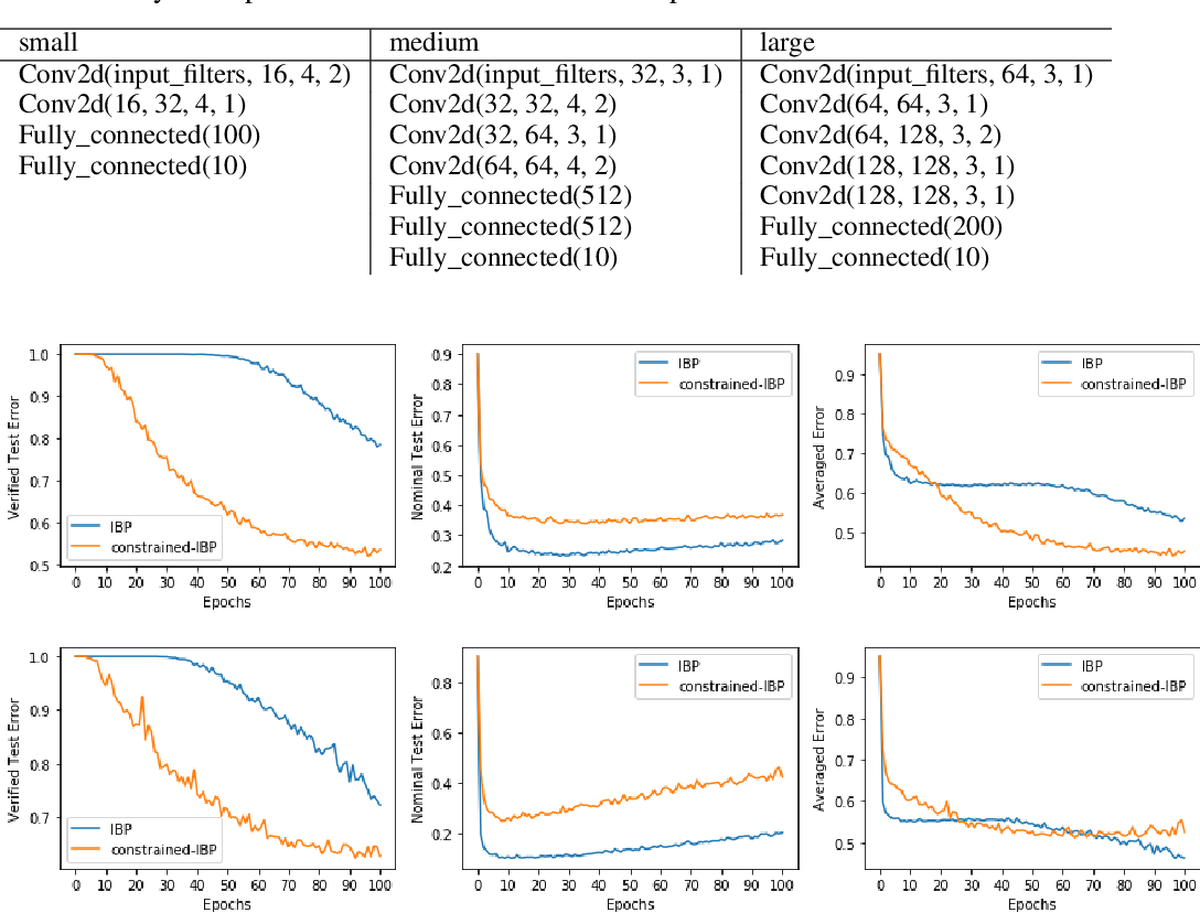 Figure 2 for Fast and Stable Interval Bounds Propagation for Training Verifiably Robust Models