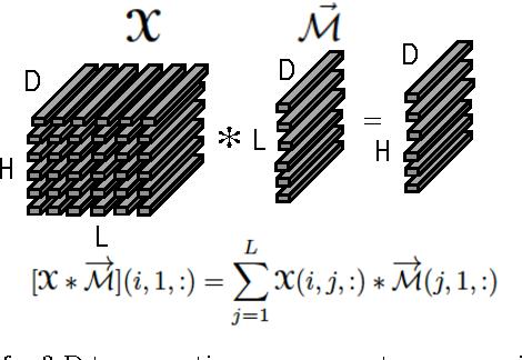 Figure 1 for Clustering multi-way data: a novel algebraic approach