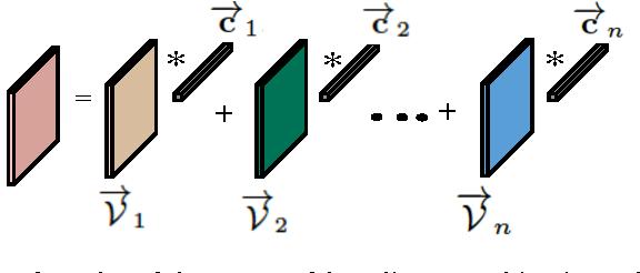 Figure 2 for Clustering multi-way data: a novel algebraic approach
