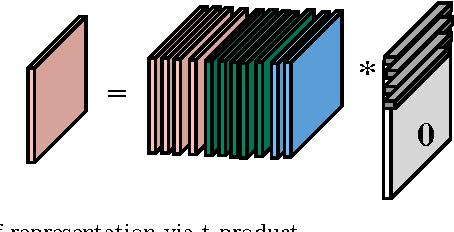 Figure 4 for Clustering multi-way data: a novel algebraic approach