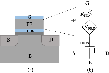 Figure 1 from Delay and Power Evaluation of Negative