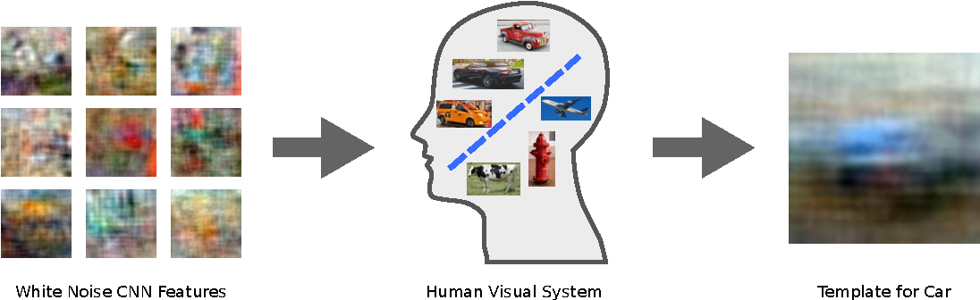 Figure 1 for Learning visual biases from human imagination