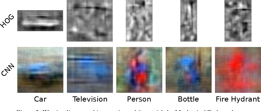 Figure 2 for Learning visual biases from human imagination