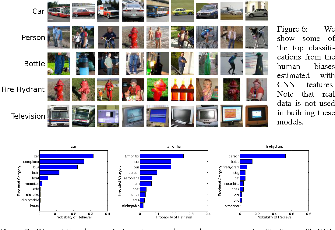 Figure 4 for Learning visual biases from human imagination