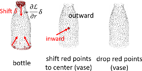 Figure 2 for Learning Saliency Maps for Adversarial Point-Cloud Generation