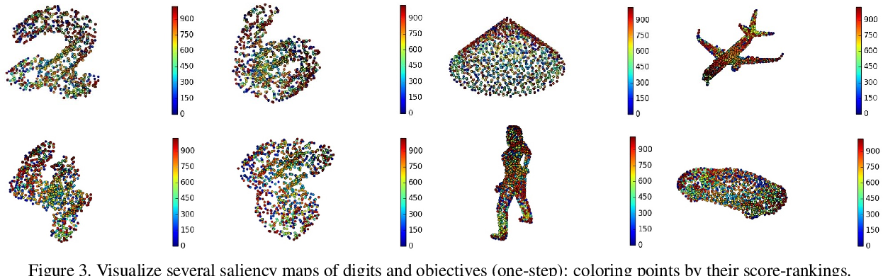 Figure 3 for Learning Saliency Maps for Adversarial Point-Cloud Generation