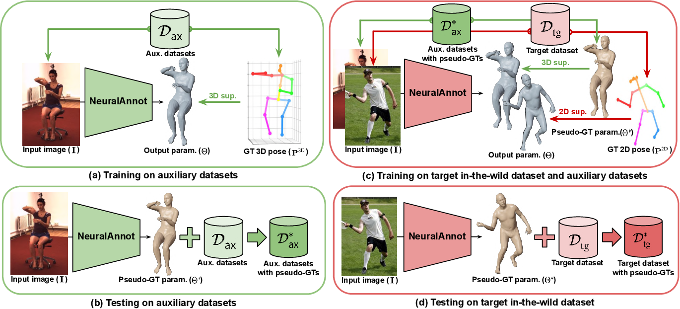 Figure 2 for NeuralAnnot: Neural Annotator for in-the-wild Expressive 3D Human Pose and Mesh Training Sets