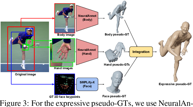 Figure 4 for NeuralAnnot: Neural Annotator for in-the-wild Expressive 3D Human Pose and Mesh Training Sets
