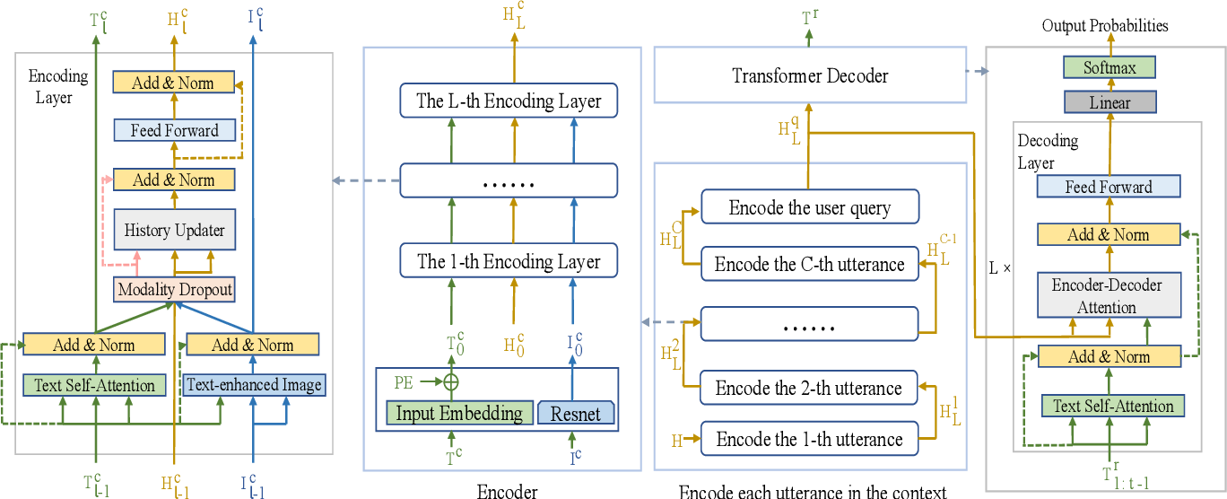 Figure 3 for A non-hierarchical attention network with modality dropout for textual response generation in multimodal dialogue systems