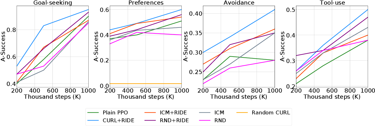Figure 4 for OPEn: An Open-ended Physics Environment for Learning Without a Task