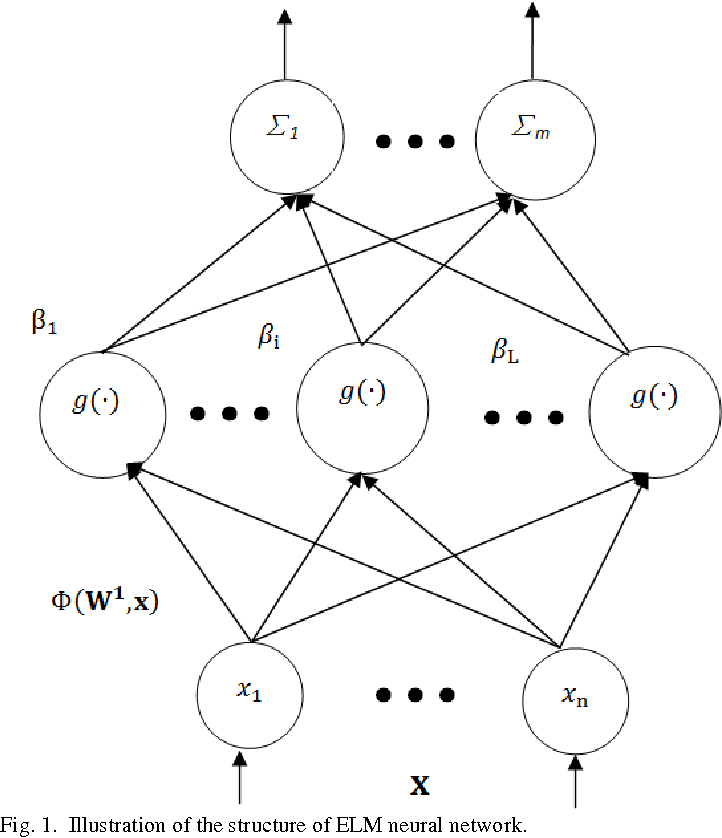 Figure 1 for Constrained Extreme Learning Machines: A Study on Classification Cases