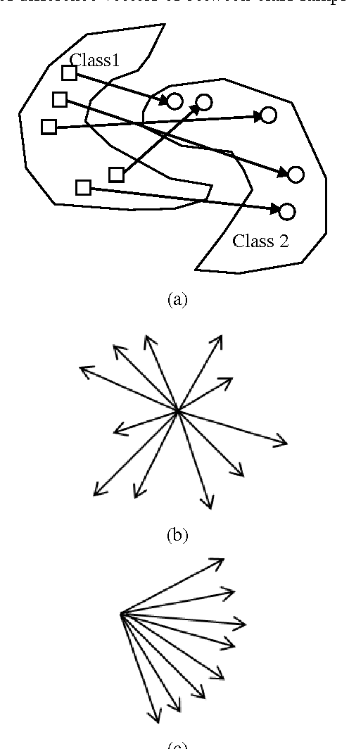 Figure 2 for Constrained Extreme Learning Machines: A Study on Classification Cases
