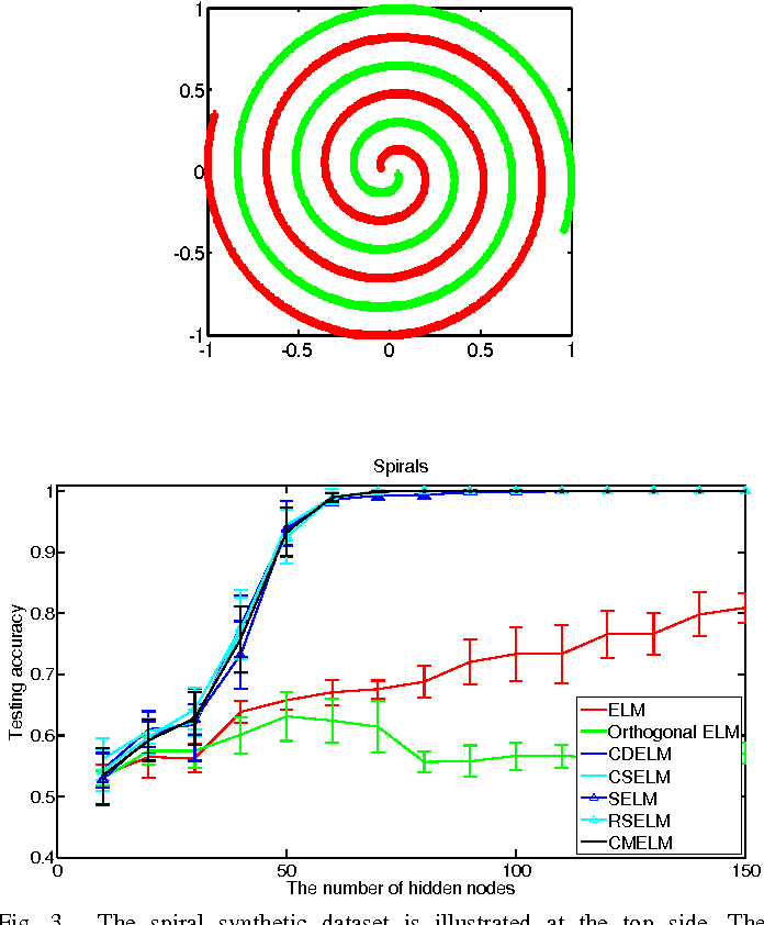 Figure 3 for Constrained Extreme Learning Machines: A Study on Classification Cases
