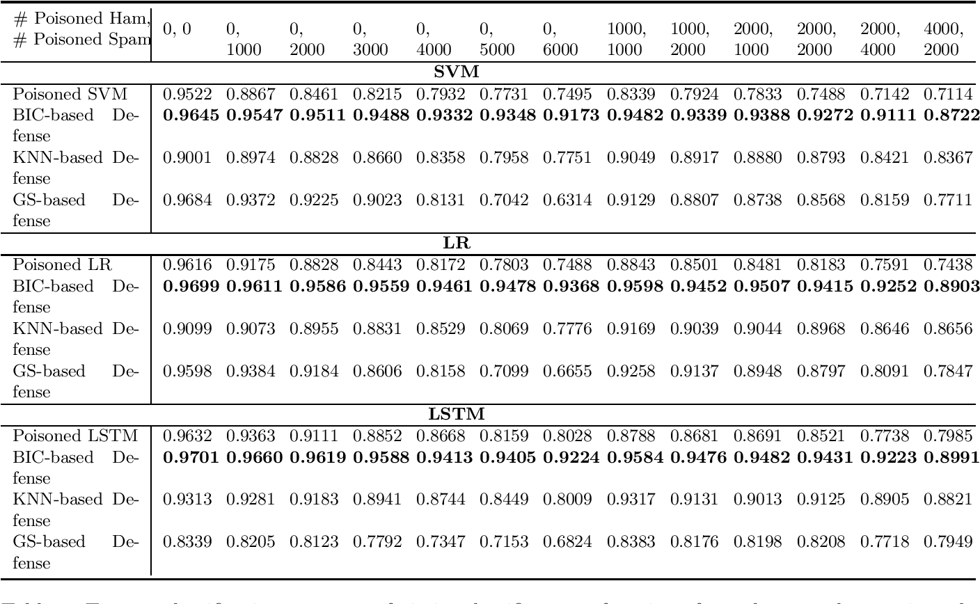 Figure 1 for A BIC based Mixture Model Defense against Data Poisoning Attacks on Classifiers