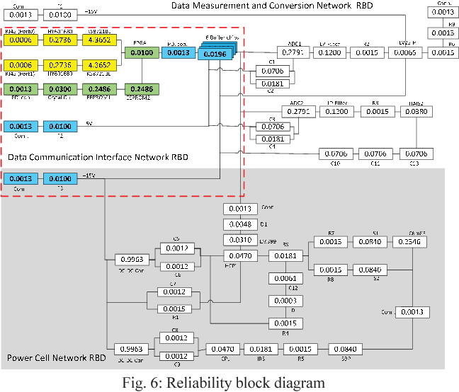 6: reliability block diagram