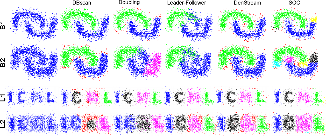 Figure 2 for Fast Online Clustering with Randomized Skeleton Sets