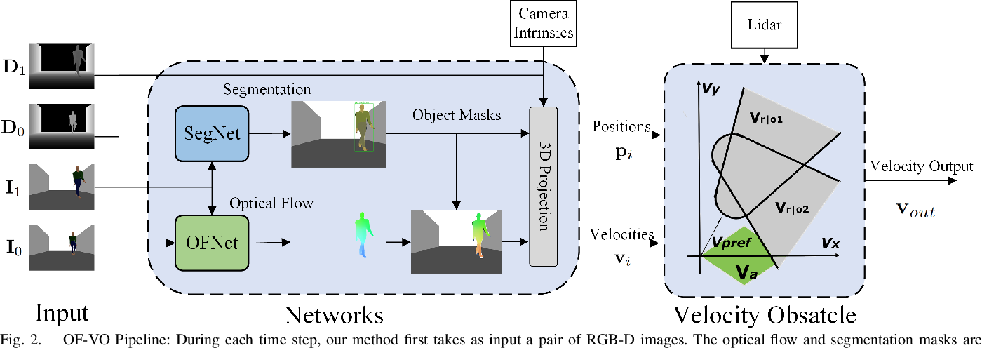 Figure 2 for OF-VO: Reliable Navigation among Pedestrians Using Commodity Sensors