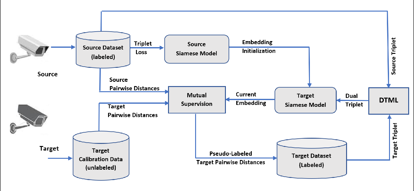Figure 1 for Dual-Triplet Metric Learning for Unsupervised Domain Adaptation in Video-Based Face Recognition