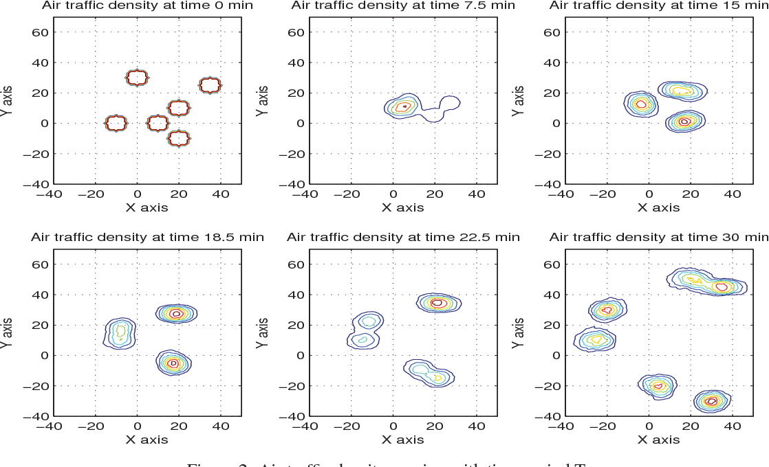 Figure 2: Air traffic density varying with time period T