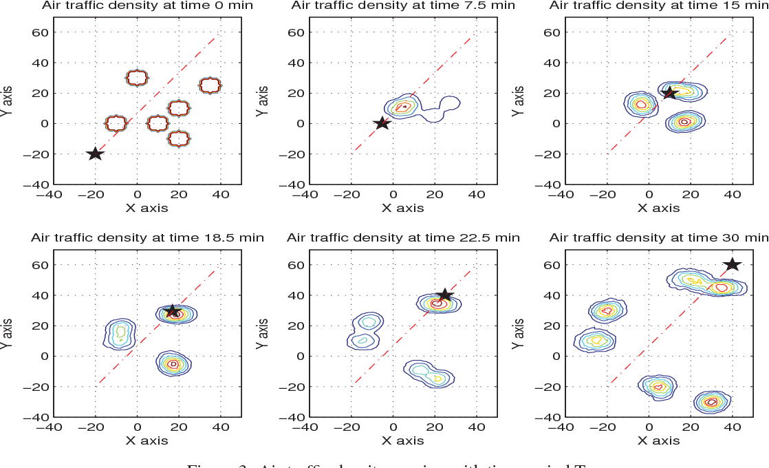 Figure 3: Air traffic density varying with time period T