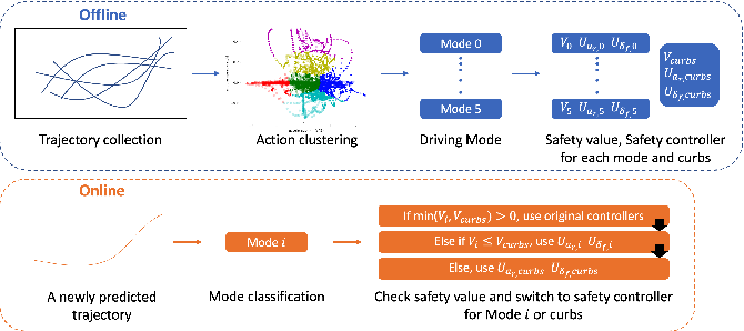 Figure 3 for Prediction-Based Reachability for Collision Avoidance in Autonomous Driving