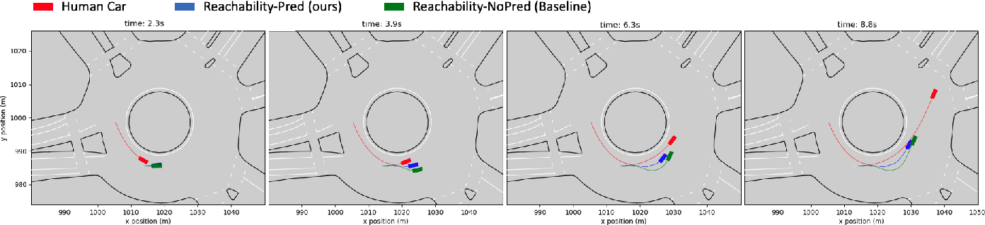 Figure 4 for Prediction-Based Reachability for Collision Avoidance in Autonomous Driving