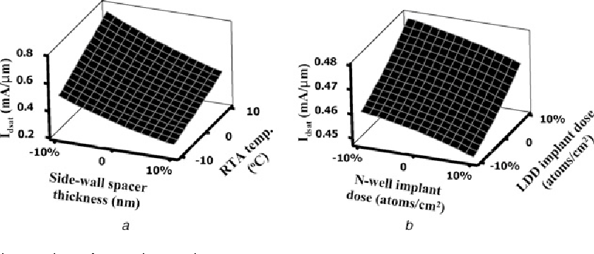 Figure 7 from Statistical modelling of the variation in