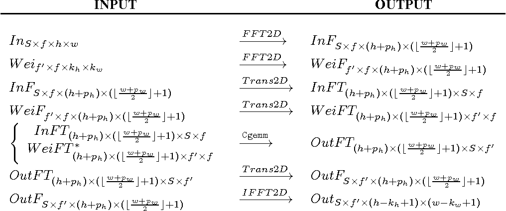 Figure 1 for Fast Convolutional Nets With fbfft: A GPU Performance Evaluation
