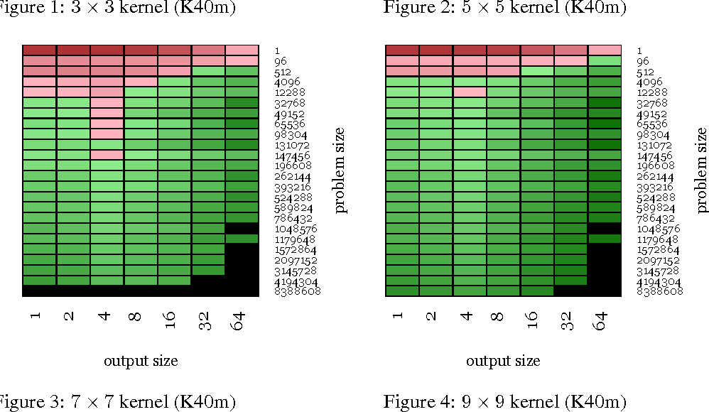 Figure 4 for Fast Convolutional Nets With fbfft: A GPU Performance Evaluation