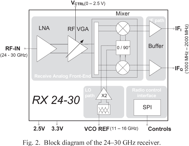 Figure 2 from 5G 26 GHz and 28 GHz Bands SiGe:C Receiver