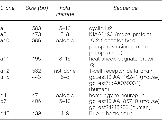 Table 1 RDA clones preferentially expressed in leukemic cells