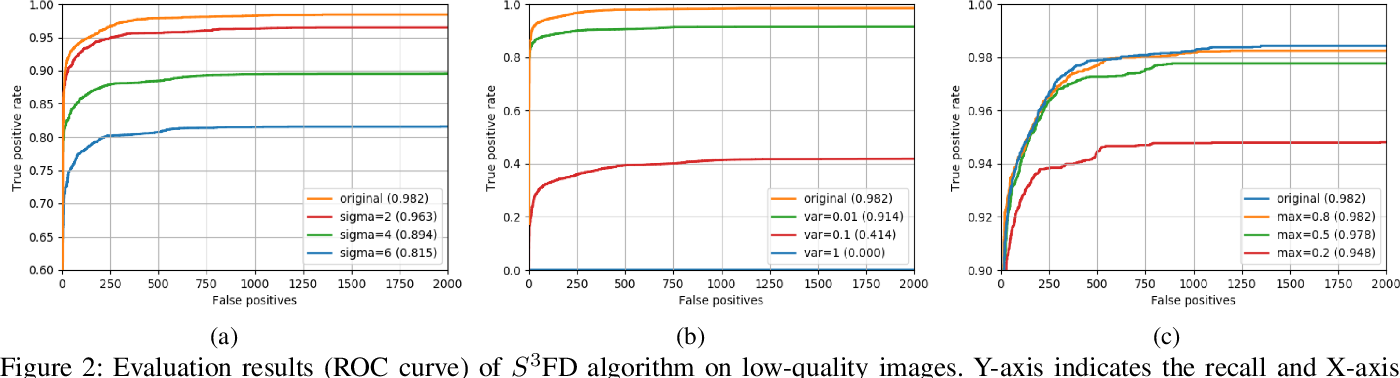 Figure 2 for Survey of Face Detection on Low-quality Images