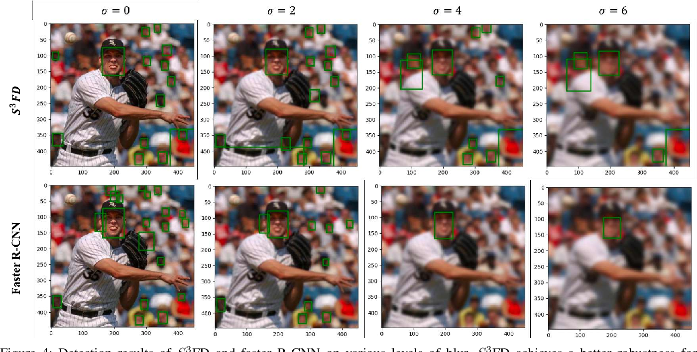 Figure 4 for Survey of Face Detection on Low-quality Images