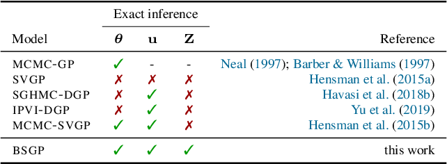 Figure 1 for Rethinking Sparse Gaussian Processes: Bayesian Approaches to Inducing-Variable Approximations