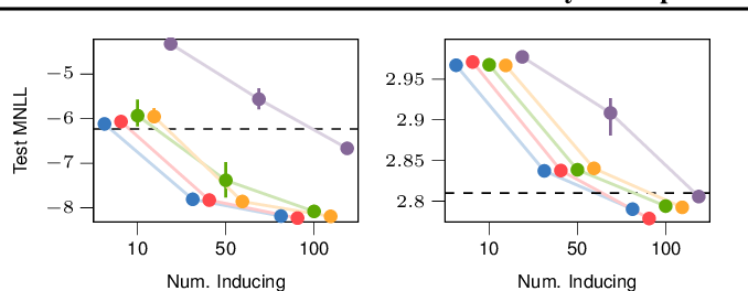 Figure 2 for Rethinking Sparse Gaussian Processes: Bayesian Approaches to Inducing-Variable Approximations