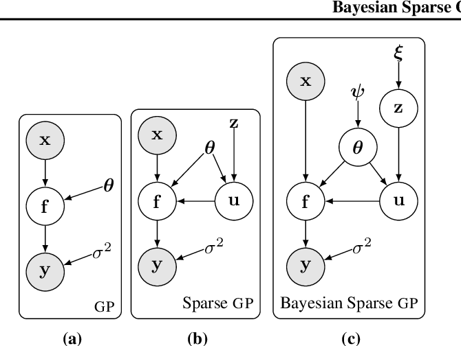 Figure 3 for Rethinking Sparse Gaussian Processes: Bayesian Approaches to Inducing-Variable Approximations