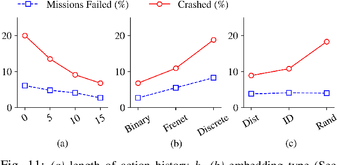 Figure 3 for Social Coordination and Altruism in Autonomous Driving