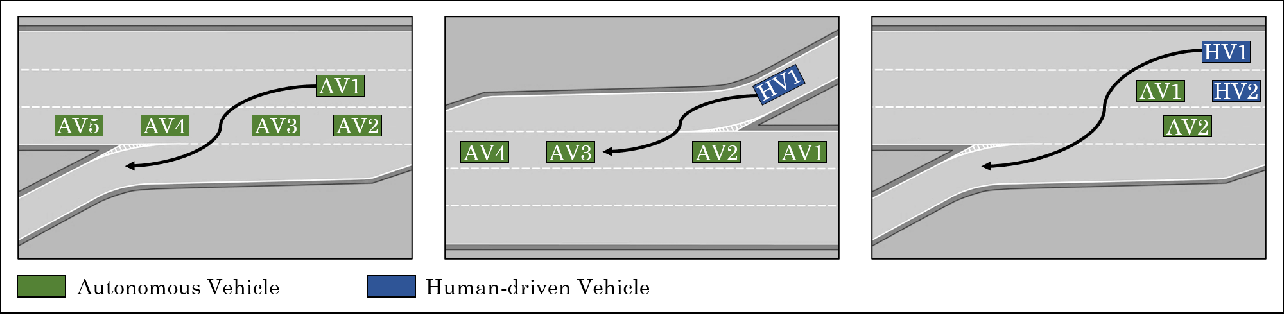 Figure 1 for Social Coordination and Altruism in Autonomous Driving
