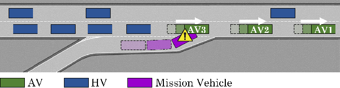 Figure 4 for Social Coordination and Altruism in Autonomous Driving