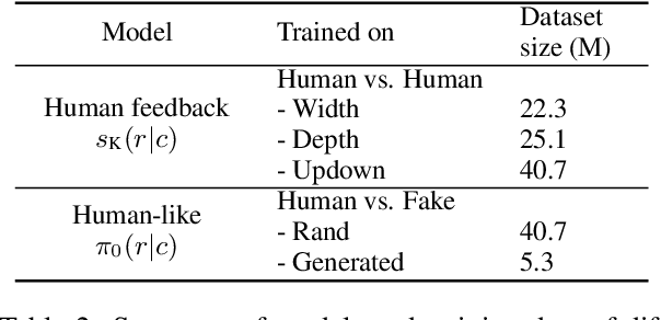 Figure 4 for Dialogue Response Ranking Training with Large-Scale Human Feedback Data