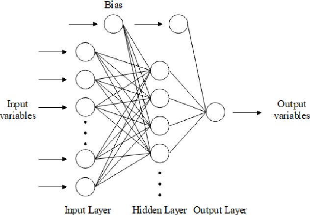 Figure 1 for Machine Learning for Building Energy and Indoor Environment: A Perspective